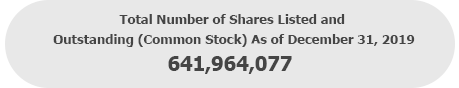 Total Number of Shares Listed and Outstanding (Common Stock): 641,964,077